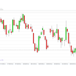 Price Action Trade Setup for copper and Natural Gas on 14 october 2014