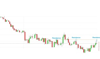 Price Action update For EUR INR on 21 th November